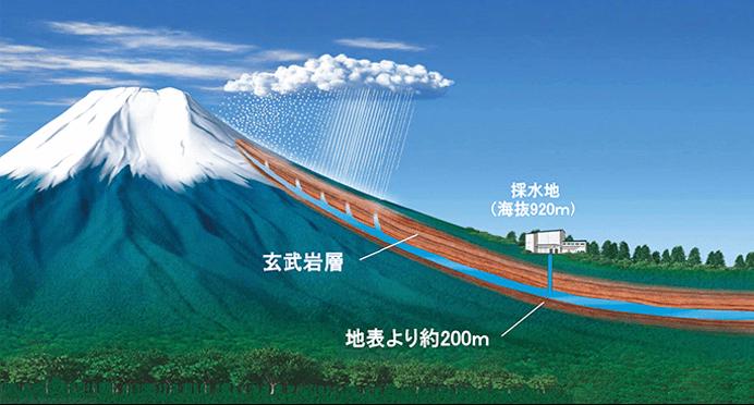 汚染から隔離された天然地下水です
