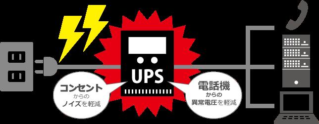 UPS!コンセントからノイズを軽減。電話機からの異常電圧を軽減