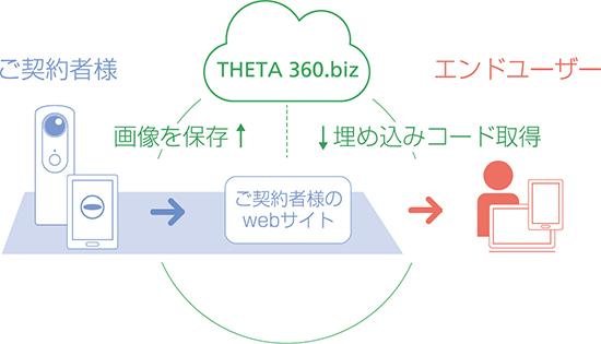 使いやすいユーザーインターフェースのWebアプリケーションにより、ご自身でいつでもコンテンツ作成が可能です。