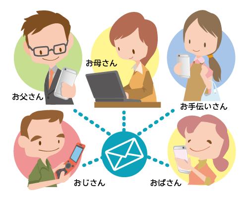 mailkazoku