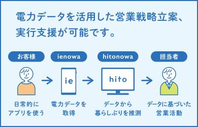 電力データを活用した営業戦略立案、実行支援が可能です。 お客様 ienowa hitonowa 担当者 日常的にアプリを使う 電力データを取得 データから暮らしぶりを推測 データに基づいた営業活動