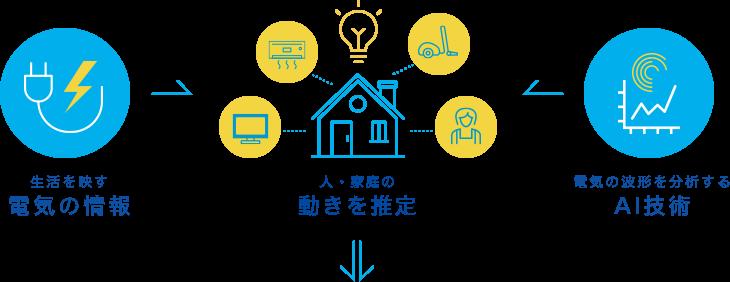 電気の運用技術/ビッグデータ分析・加工/最先端のAI分析技術