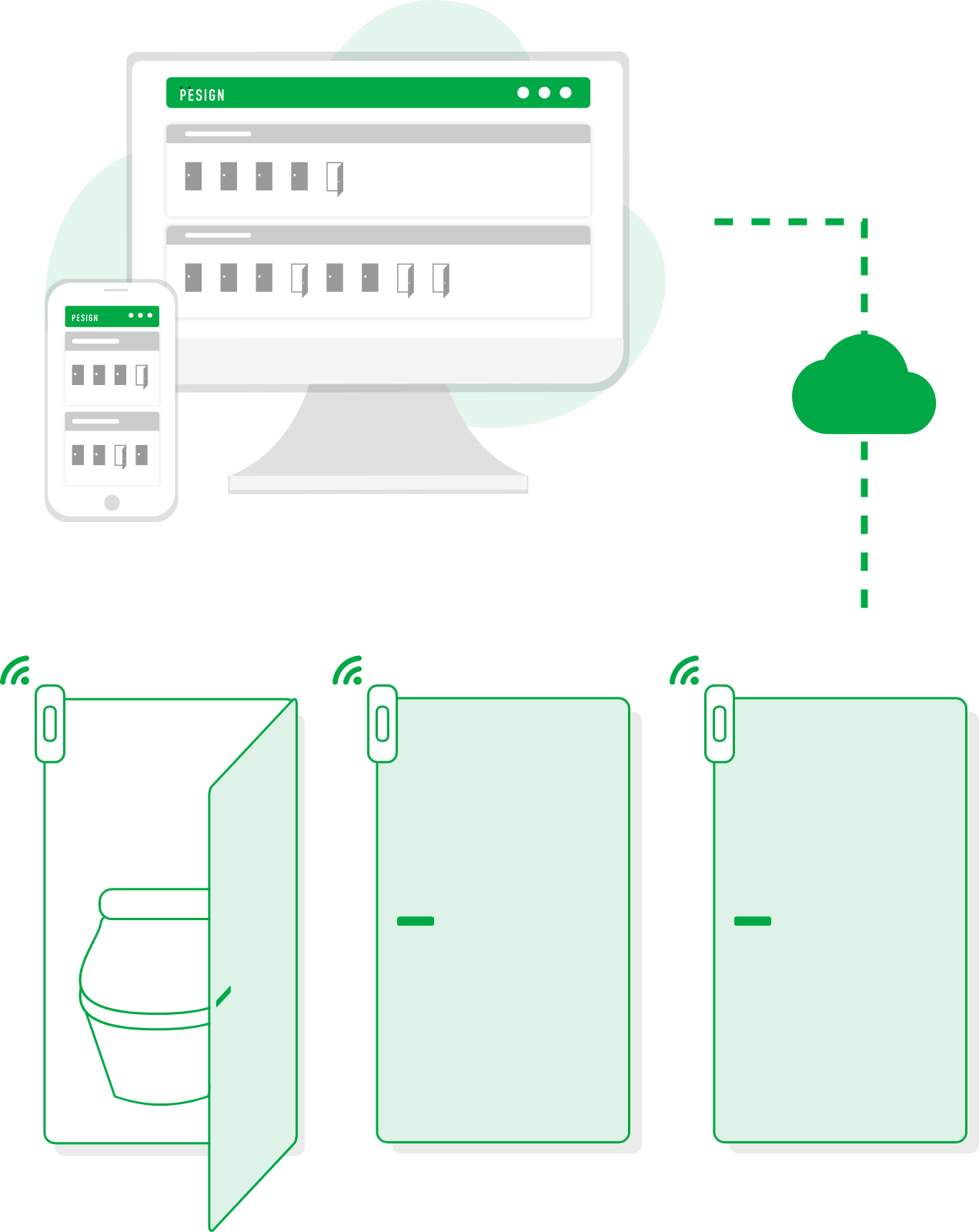 PESIGNによるオフィス環境改善サイクル